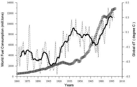 Figure 5.1. Comparative dynamics of the World Fuel Consumption (WFC) and Global Surface Air Temperature Anomaly (4T), 1861-2000. The thin dashed line represents annual 4T, the bold line—its 13-year smoothing, and the line constructed from rectangles—WF C (in millions of tons of nominal fuel) (Klyashtorin and Lyubushin, 2003). Source: Frolov et al. 2009